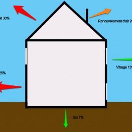 L'isolation thermique et phonique par des isolants végétaux