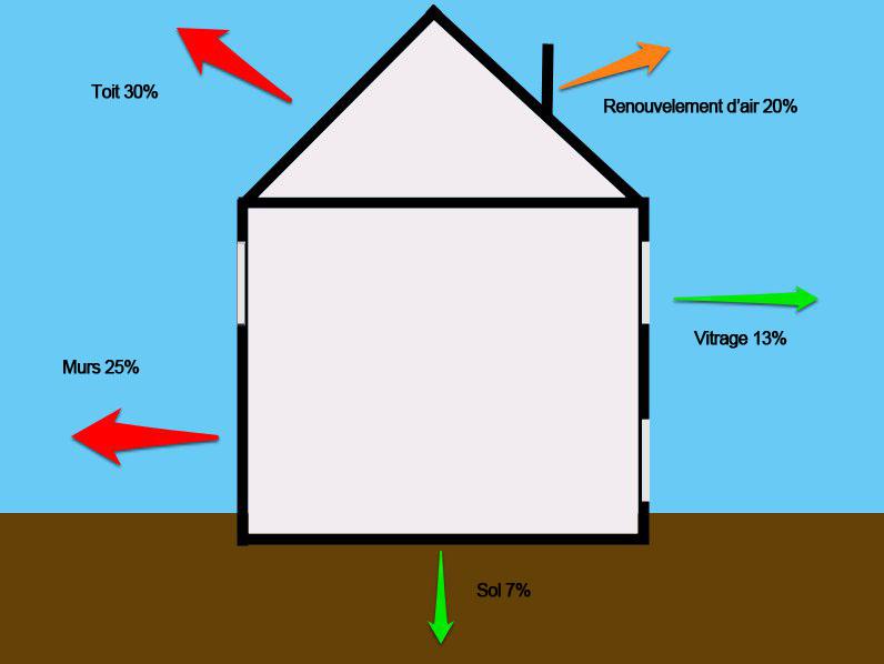 isolant v g taux pour l 39 isolation thermique et phonique. Black Bedroom Furniture Sets. Home Design Ideas